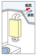 [屋内設置]上方給排気(屋内FF式)